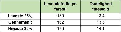 Antal levendefødte pr. år vs. dødelighed