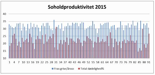 Soholdproduktivitet 2015